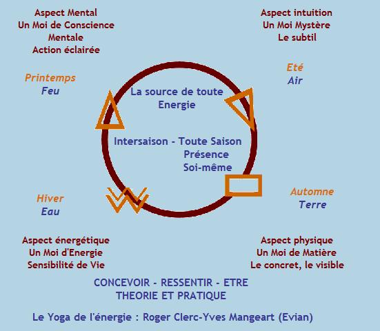 yoga-energie